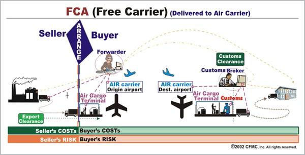 FCA air